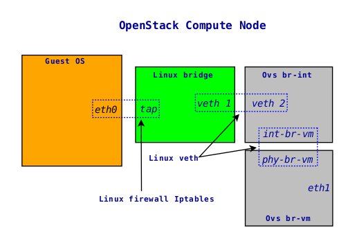 OpenStack Openvswitch