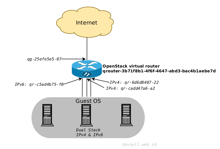 OpenStack Virtual Router